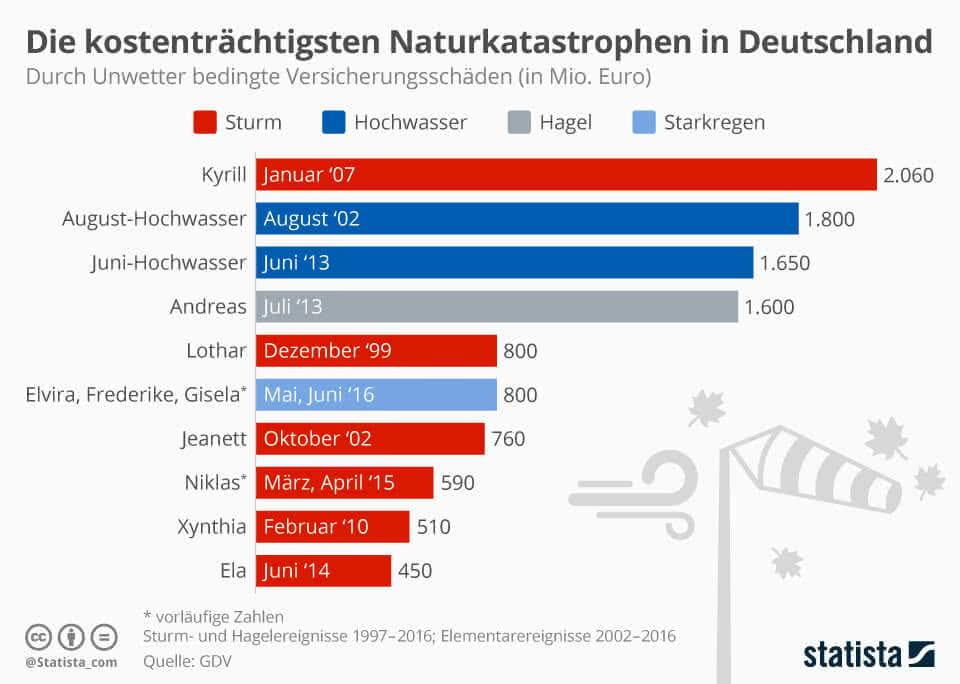 Die kostenträchtigsten Naturkatastrophen in Deutschland